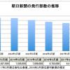 朝日新聞、発行部数が5年で半減 新潮社「400万部を切ったとの噂」   ダイアログニュ